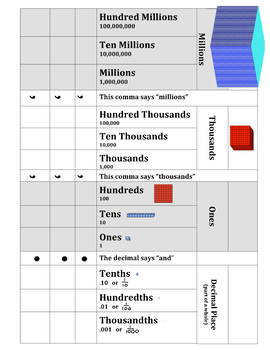 Place Value Chart Hundred Millions to Thousandths