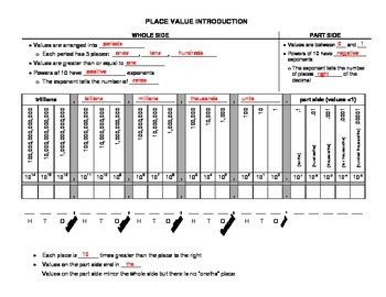 Place Value Chart Notes