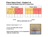 Place Value Chart: Ones to Thousands