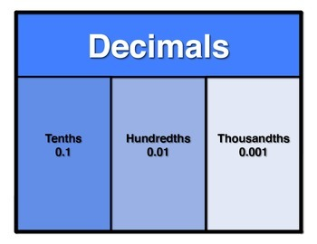 NBT Place Value Chart Poster - Thousandths to Quadrillions Periods