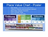 Place Value Chart - Poster