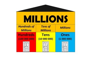Place Value Houses Posters - UPDATED!