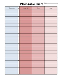 Place-Value Chart: Thousands to Ones (Color)
