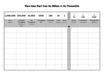 Place Value Chart from Millions to Thousandths (Spanish and English)