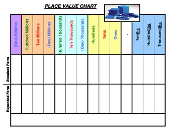 Place Value Chart In Color By Duncan Edwards Teachers