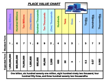 place value chart in color by duncan edwards teachers pay teachers. Black Bedroom Furniture Sets. Home Design Ideas