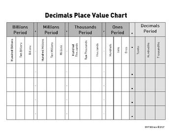 Place Value Chart- includes decimals TEKS 4.2, 4.4, 4.9, 5.2, 5.3, 5.9