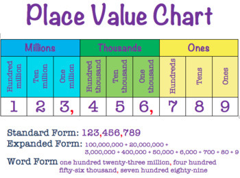Place Value Chart to Millions + Word Form, Expanded Form EDITABLE