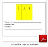 Place Value Chart to the Hundreds Place