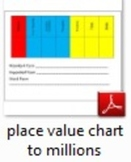 Place Value Chart to the Millions Place