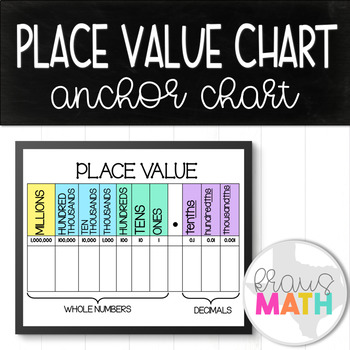 Place Value Chart with Decimals: Supplemental Aid/Graphic Organizer!