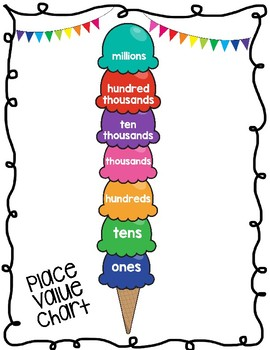 Place Value Charts- Anchor charts & student hand outs!