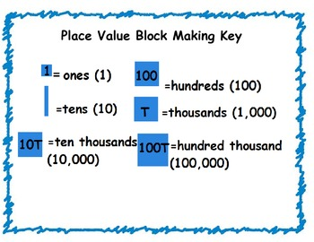 Place Value Common Core Center