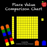 Place Value Comparison Chart