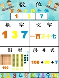 Place Value First Grade Poster Chinese