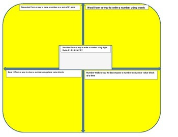 Place Value Graphic Organizer