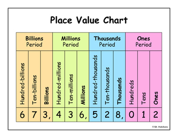 Place Value Graphic Organizer Chart