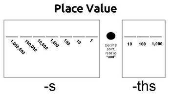 Place Value Guide