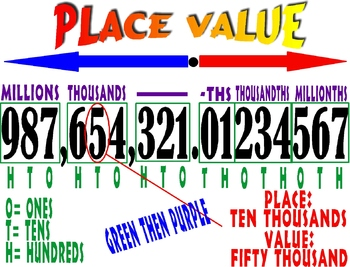 Place Value Handout