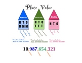 Place Value Houses Poster
