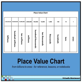 Place Value Mat / Chart - Black and White