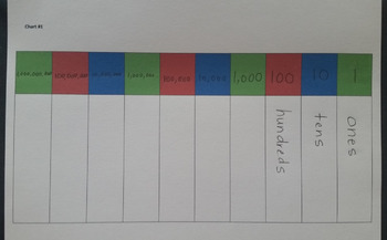 Place Value Mat /Chart / Sheet from Ones to Billions
