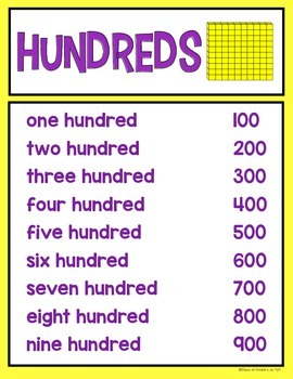 Place Value Math Posters for Kindergarten & First Grade