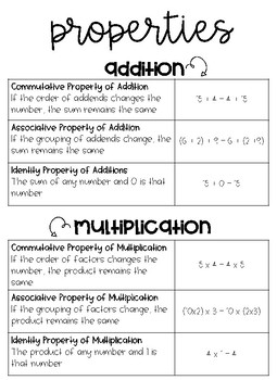Place Value, Multiplication & Expressions Anchor Charts