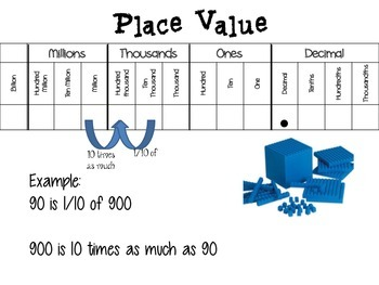 Place Value, Multiplication, and Expressions Anchor Charts