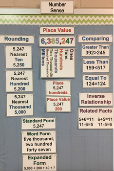 Place Value (Number Sense) Math Vocabulary Word Wall