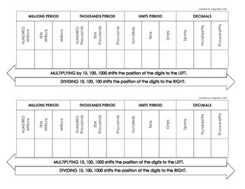 Place Value Patterns Reference Chart