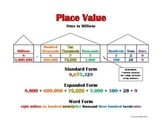 Place Value Poster: Ones to Millions (Common Core Aligned!)