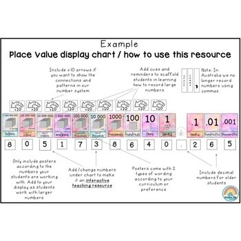 Place Value Posters Interactive Place Value Chart Pastel Theme