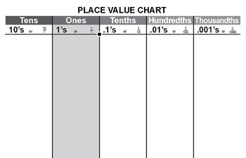 Place Value Sheets for Decimals (use with base-10 blocks)