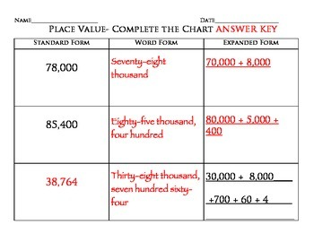 Place Value- Standard, Word, Expanded Forms up to 100,000