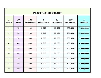 Place Value Table of Numbers up to Millions
