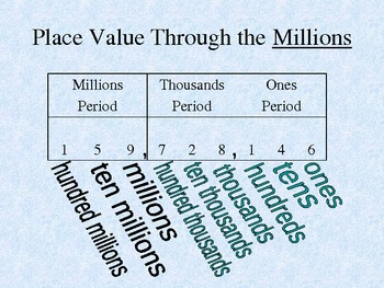 Place Value Through the Millions