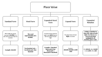 Place Value Tree Map