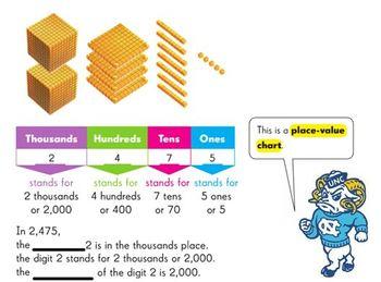 Place Value Unit Materials