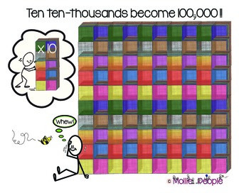 Place Value:  Visually See Numbers Increase Up to 100,000