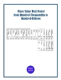 Place Value Wall Poster
