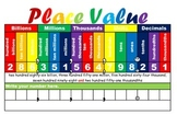 Place Value chart (hundred billions to thousandths)