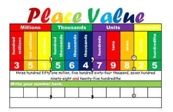 Place Value chart (hundred millions to hundredths)