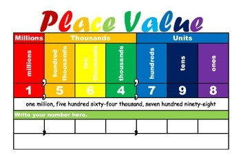 Place Value chart (millions to ones-no decimals)