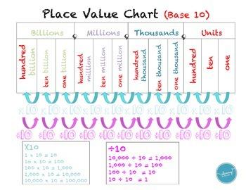 Place Value (conceptual understanding)