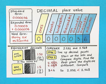Doodle Notes - Place Value for Decimals Foldable by Math Doodles
