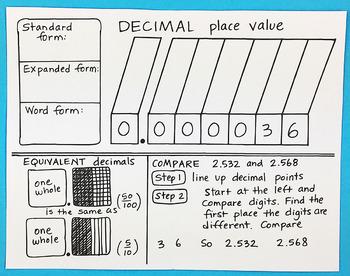 Math Doodle - Place Value for Decimals Foldable by Math Doodles