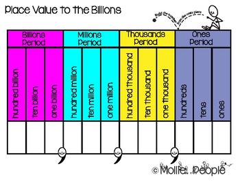 Place Value to the Billions