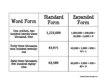 Place Value (word form, standard form, expanded form)