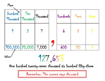Place value chart with value of digits